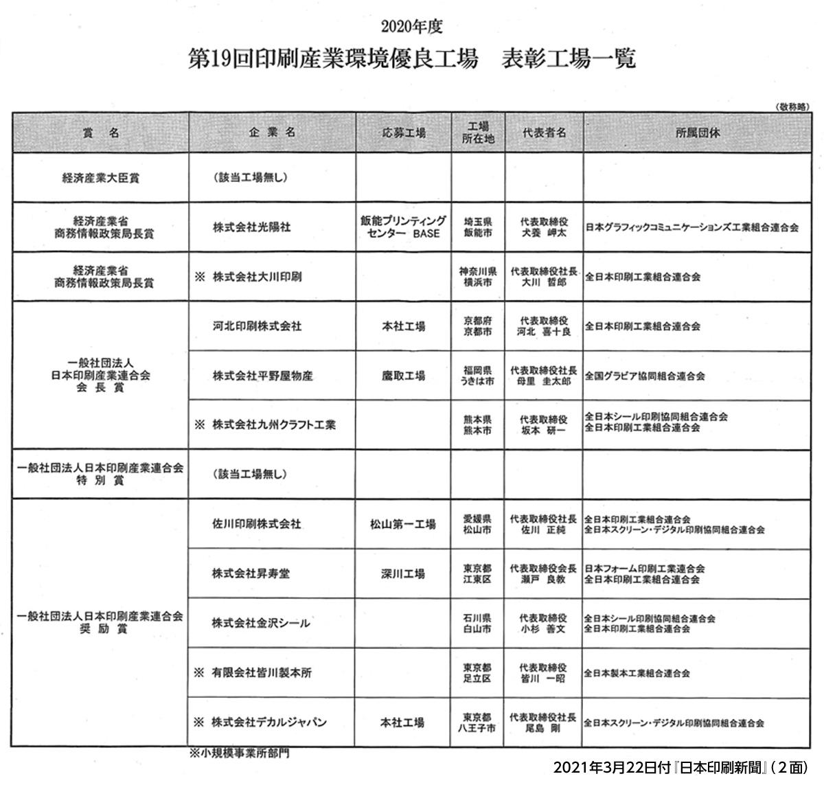 2021年3月22日付『日本印刷新聞』(2面)2020年度・第19回印刷産業環境優良工場 表彰工場一覧